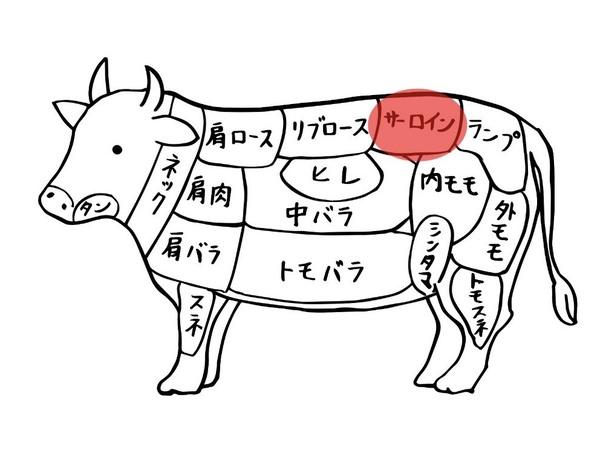 好き焼き肉用牛サーロイン